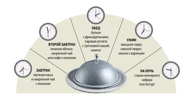 Примерное меню на период лечения гастрита