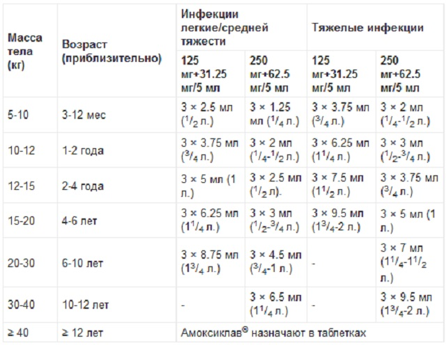 Схема применения препарата