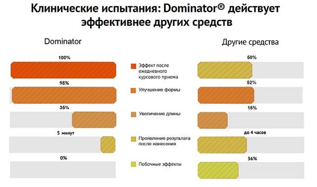Спрей Dominator имеет ряд преимуществ в сравнении с другими препаратами