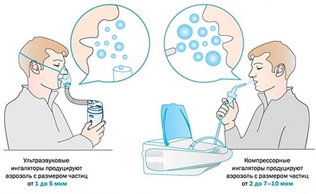 Действие небулайзера на организм человека